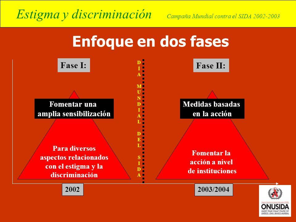 Estigma y discriminación Campaña Mundial contra el SIDA 2002-2003 Para diversos aspectos relacionados con el estigma y la discriminación Enfoque en do