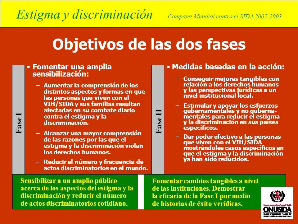 Estigma y discriminación Campaña Mundial contra el SIDA 2002-2003 Objetivos de las dos fases Fomentar una amplia sensibilización: –Aumentar la compren