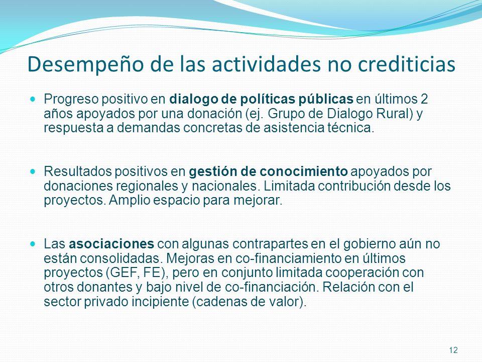 12 Desempeño de las actividades no crediticias Progreso positivo en dialogo de políticas públicas en últimos 2 años apoyados por una donación (ej.