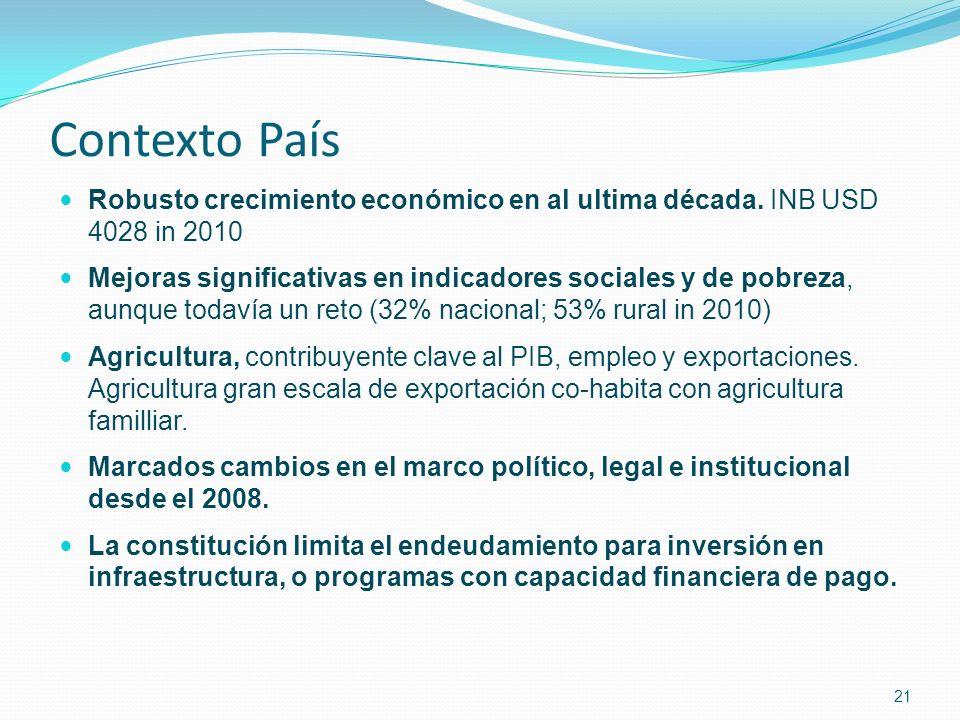 Contexto País Robusto crecimiento económico en al ultima década.