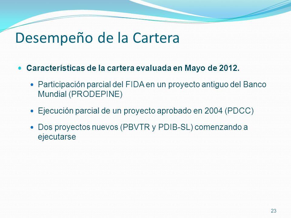 Desempeño de la Cartera Características de la cartera evaluada en Mayo de 2012.