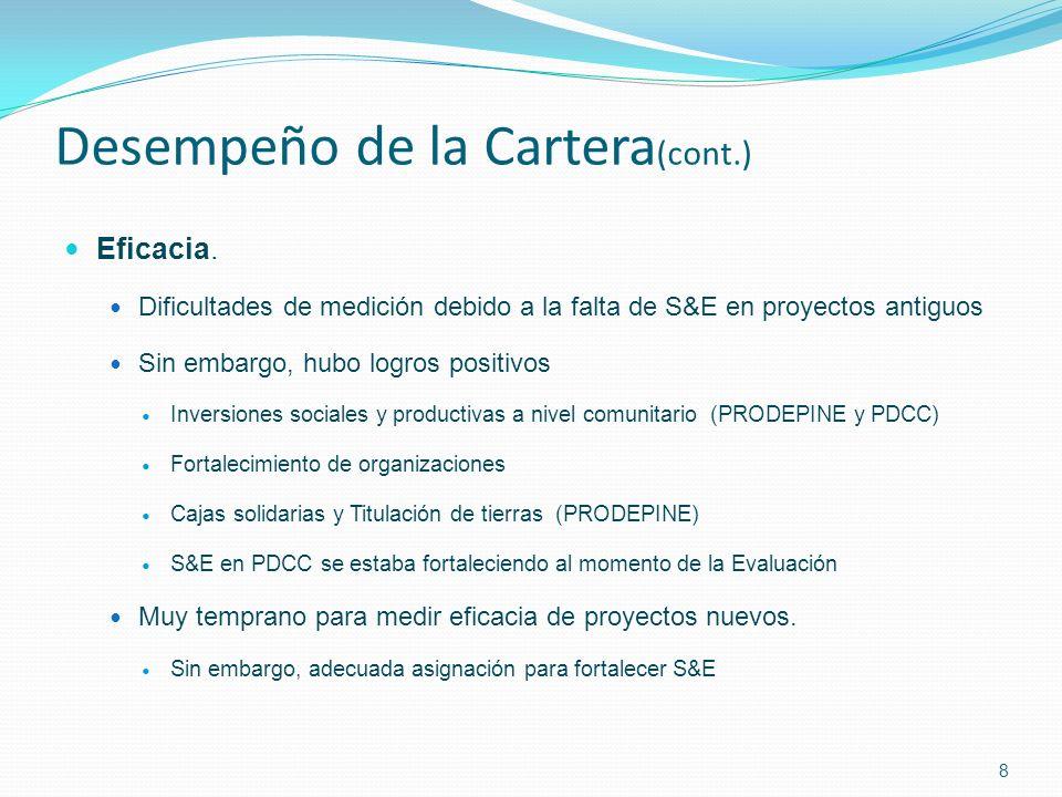 Desempeño de la Cartera (cont.) Eficacia.