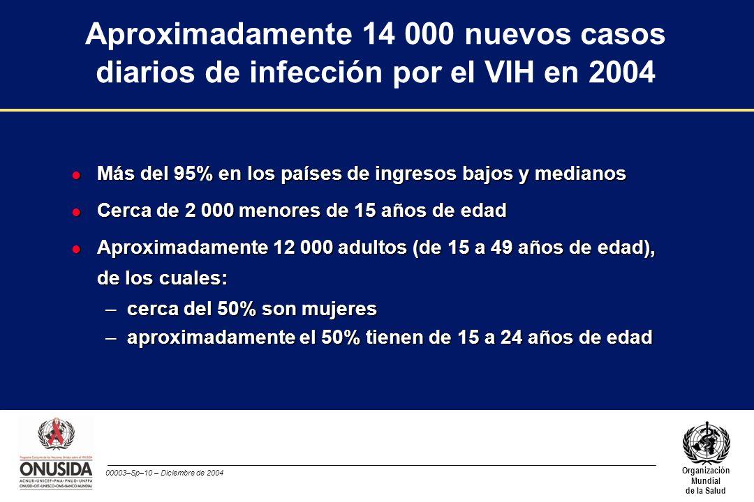 00003–Sp–10 – Diciembre de 2004 Organización Mundial de la Salud Aproximadamente 14 000 nuevos casos diarios de infección por el VIH en 2004 l Más del