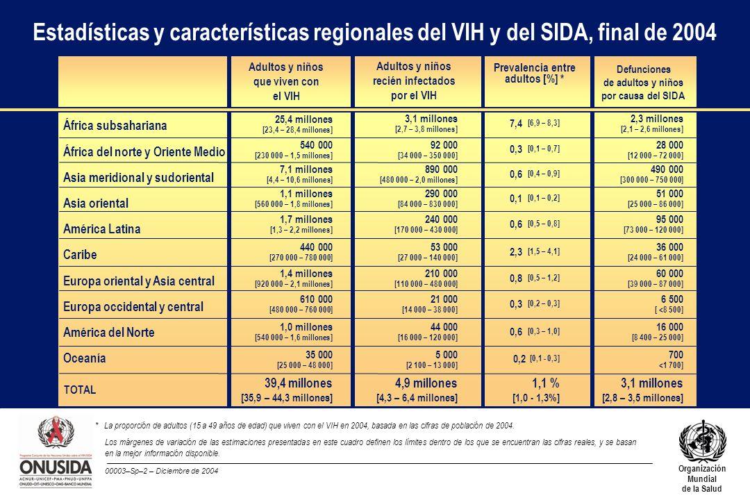 00003–Sp–2 – Diciembre de 2004 Organización Mundial de la Salud TOTAL Adultos y niños que viven con el VIH Estadísticas y características regionales d