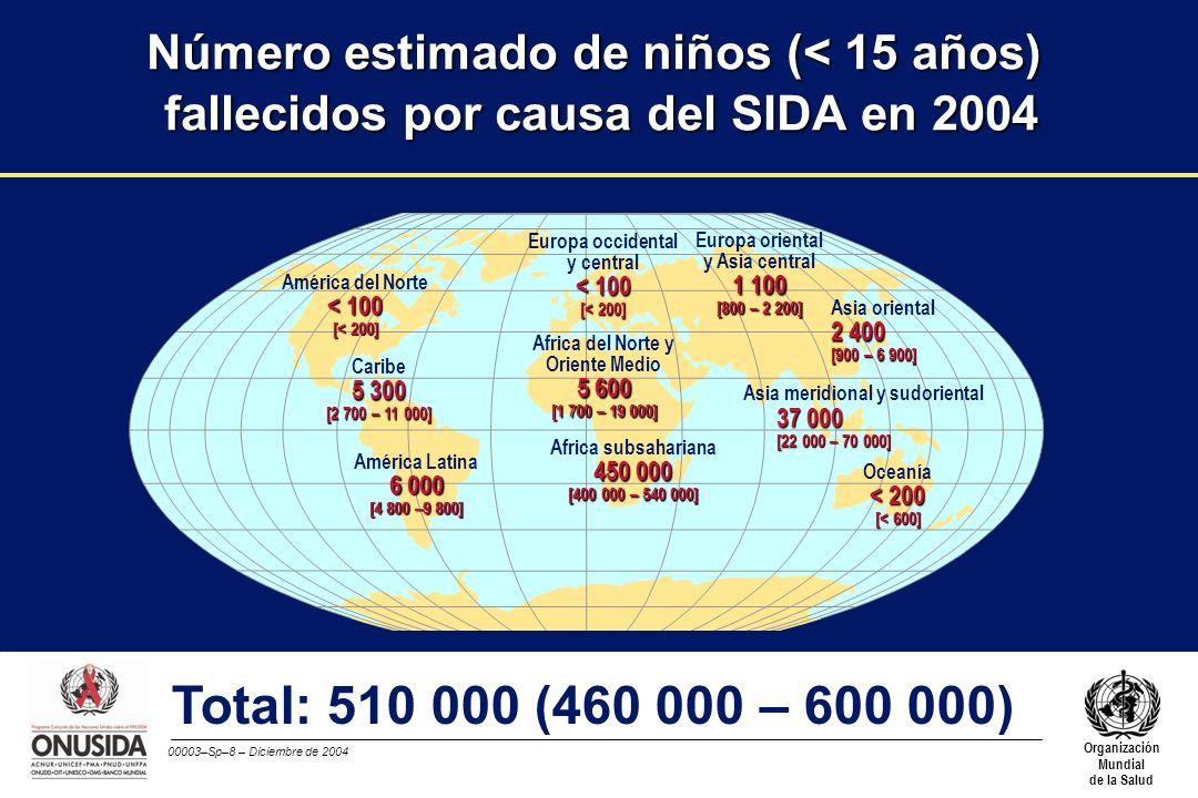 00003–Sp–9 – Diciembre de 2004 Organización Mundial de la Salud < 100 Europa occidental y central < 100 [< 200] Africa del Norte y Oriente Medio 9 100 [2 800 – 30 000] Africa subsahariana 560 000 [500 000 – 650 000] Europa oriental y Asia central 1 800 [1 200 – 3 700] Asia oriental 4 100 [1 500 – 11 000] Asia meridional y sudoriental 51 000 [30 000 – 95 000] Oceanía < 300 [< 1 000] América del Norte < 100 [< 200] Caribe 6 100 [3 000 – 13 000] América Latina 6 800 [5 400 – 11 000] Total: 640 000 (570 000 – 750 000) Número estimado de nuevos casos de infección por el VIH en niños (< 15 años) en 2004
