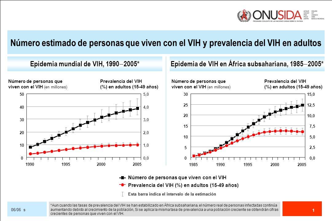 1 06/06 s Epidemia mundial de VIH, 1990 2005*Epidemia de VIH en África subsahariana, 1985 2005* Número de personas que viven con el VIH Prevalencia de