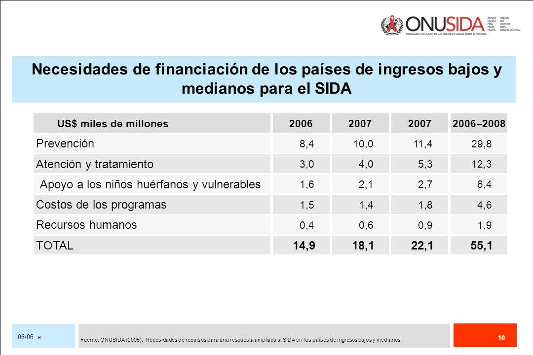 10 06/06 s Necesidades de financiación de los países de ingresos bajos y medianos para el SIDA Prevención 8,410,011,429,8 Atención y tratamiento 3,04,