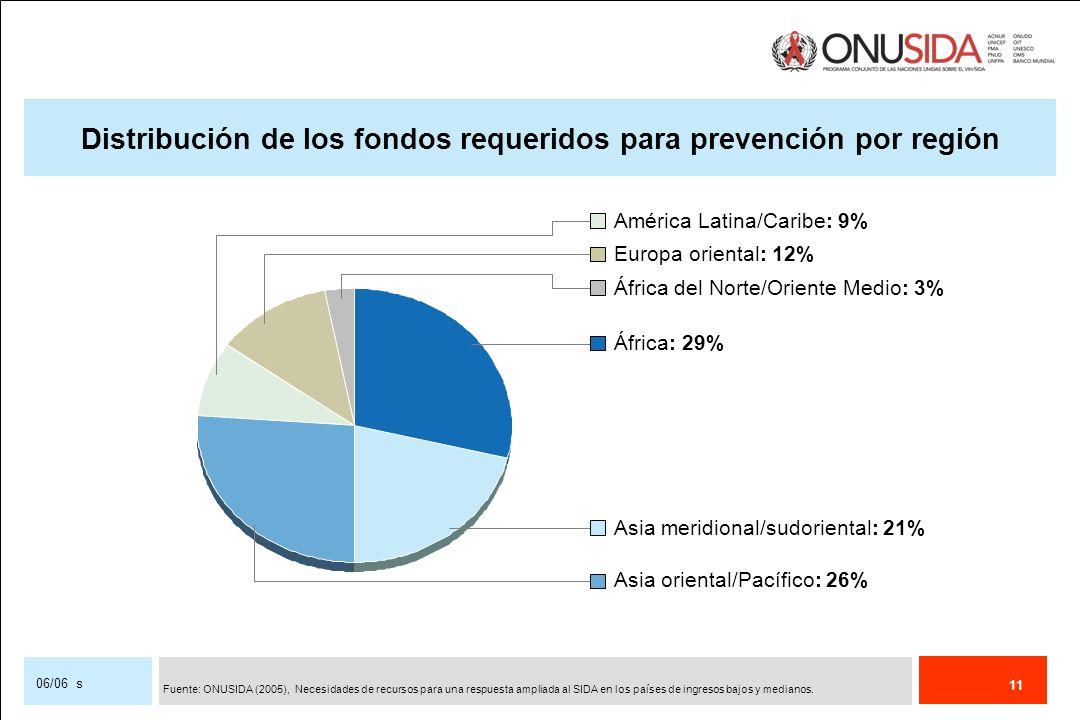 11 06/06 s Distribución de los fondos requeridos para prevención por región América Latina/Caribe: 9% Europa oriental: 12% África del Norte/Oriente Me