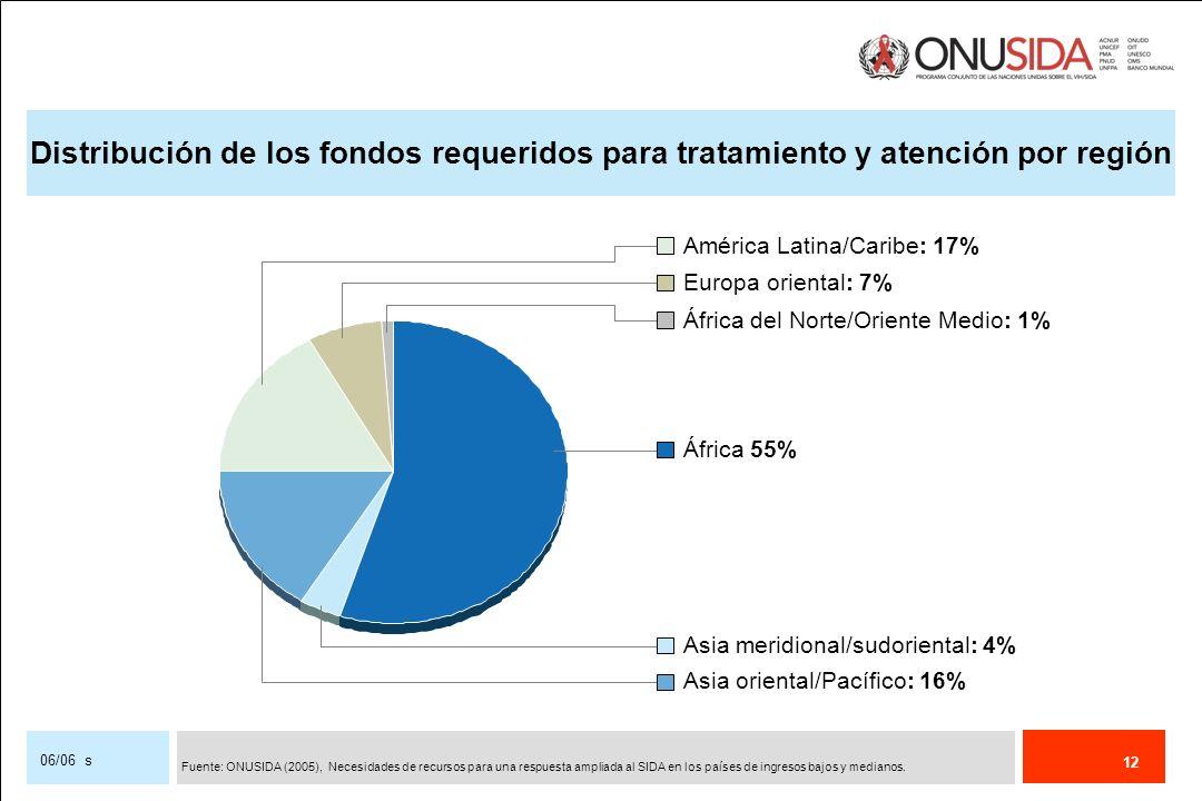 12 06/06 s Distribución de los fondos requeridos para tratamiento y atención por región América Latina/Caribe: 17% Europa oriental: 7% África del Nort