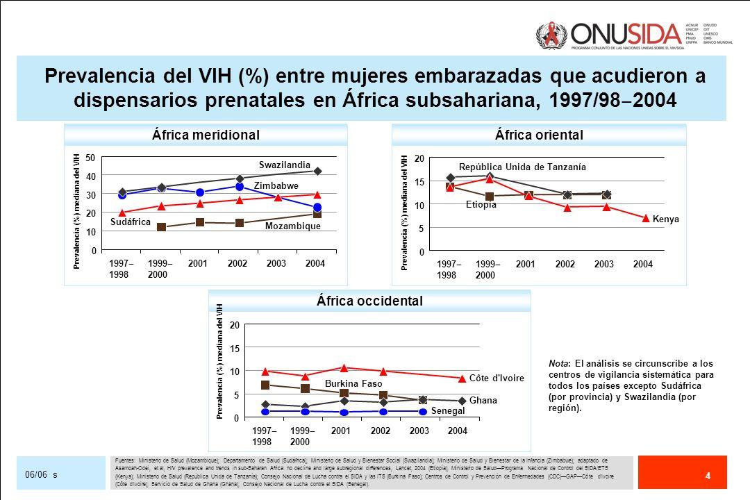 5 06/06 s Cobertura del 50% (3 millones de personas en tratamiento) 21 países lo alcanzaron Objetivo mundial no alcanzado Porcentaje de personas con infección por el VIH avanzada que reciben terapia antirretrovírica**** 9% (Intervalo nacional de cobertura: 1% 59%), (n=41) Porcentaje de jóvenes de 15 24 años que identifican correctamente los diversos medios para prevenir la transmisión del VIH y rechazan las principales ideas erróneas sobre la transmisión del VIH** US$ 7 000 millones US$ 10 000 millones Objetivo mundial alcanzado US$ 8 297 000 000 Intervalo estimado: US$ 7 500 millones US$ 8 500 millones VARONES: 33% (Intervalo nacional de cobertura: 7% 50%), (n=16) MUJERES: 20% (Intervalo nacional de cobertura: 8% 44%), (n=17) Gasto total anual* Porcentaje de mujeres embarazadas VIH-positivas que reciben profilaxis antirretrovírica*** Progresos realizados por los países en 2005 en la aplicación de la Declaración de compromiso sobre el VIH/SIDA de 2001 Objetivos mundiales (países de ingresos bajos y medianos) [Primera transparencia de dos] Cobertura del 90% Ningún país lo alcanzó Cobertura del 80% Ningún país lo alcanzó 20% (Intervalo nacional de cobertura: 1% 100%), (n=116) 1 300 000 personas en tratamiento RESULTADOS MUNDIALES, 2005OBJETIVOS MUNDIALES, 2005 * Véase el capítulo Financiar la respuesta ** Encuestas Demográficas y de Salud/Encuesta de indicadores del SIDA, 2001 2005 (MEASURE DHS, 2006) *** Stover et al, (2006) **** Informe Tres millones para 2005 (OMS/ONUSIDA, 2006)