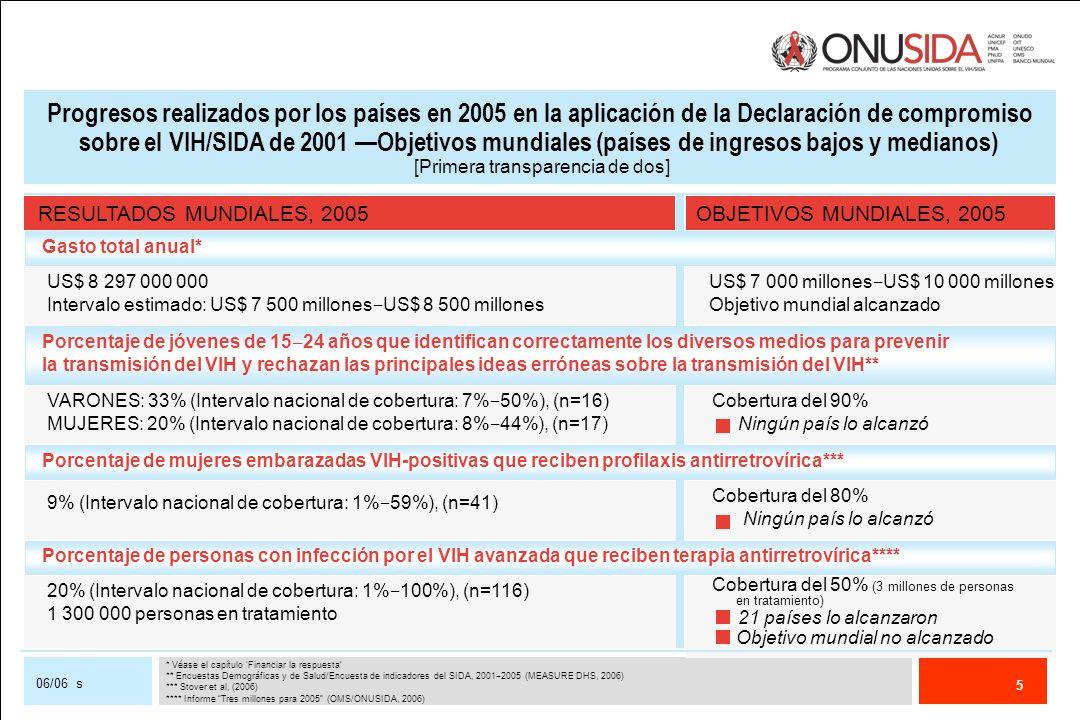 6 06/06 s Progresos realizados por los países en 2005 en la aplicación de la Declaración de compromiso sobre el VIH/SIDA de 2001 Objetivos mundiales (países de ingresos bajos y medianos) [Segunda transparencia] RESULTADOS MUNDIALES, 2005OBJETIVOS MUNDIALES, 2005 El 26% de los lactantes nacidos de madres VIH-positivas también se infectaron (n=33 países más afectados) En 2001, aproximadamente el 30% de los lactantes se infectaron, Se produjo una reducción estimada del 10% en la transmisión del VIH entre 2001 y 2005, Porcentaje estimado de lactantes que se infectaron en 2005 nacidos de madres VIH-positivas ****** Reducción del 20% 11 de los países más afectados lo alcanzaron Reducción del 25% en los países más afectados 6 de los países más afectados lo alcanzaron VARONES: 1,4% (Límites de plausibilidad: 1,1% 1,8%), (n=54) MUJERES: 3,8% (Límites de plausibilidad: 3,0% 4,7%), (n=54) No se dispone de datos mundiales comparables sobre este grupo de edad desde 2001, Los progresos hacia este objetivo sólo pueden medirse en países individuales, Porcentaje de varones y mujeres jóvenes (15 24 años) que están infectados por el VIH***** ***** Estimaciones del ONUSIDA/OMS para países con epidemias generalizadas, 2005 ******Estimaciones del ONUSIDA/OMS, 2005