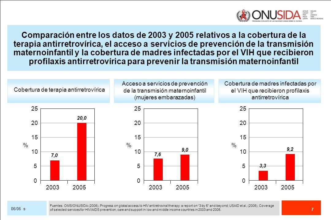 7 06/06 s Cobertura de terapia antirretrovírica Acceso a servicios de prevención de la transmisión maternoinfantil (mujeres embarazadas) Cobertura de