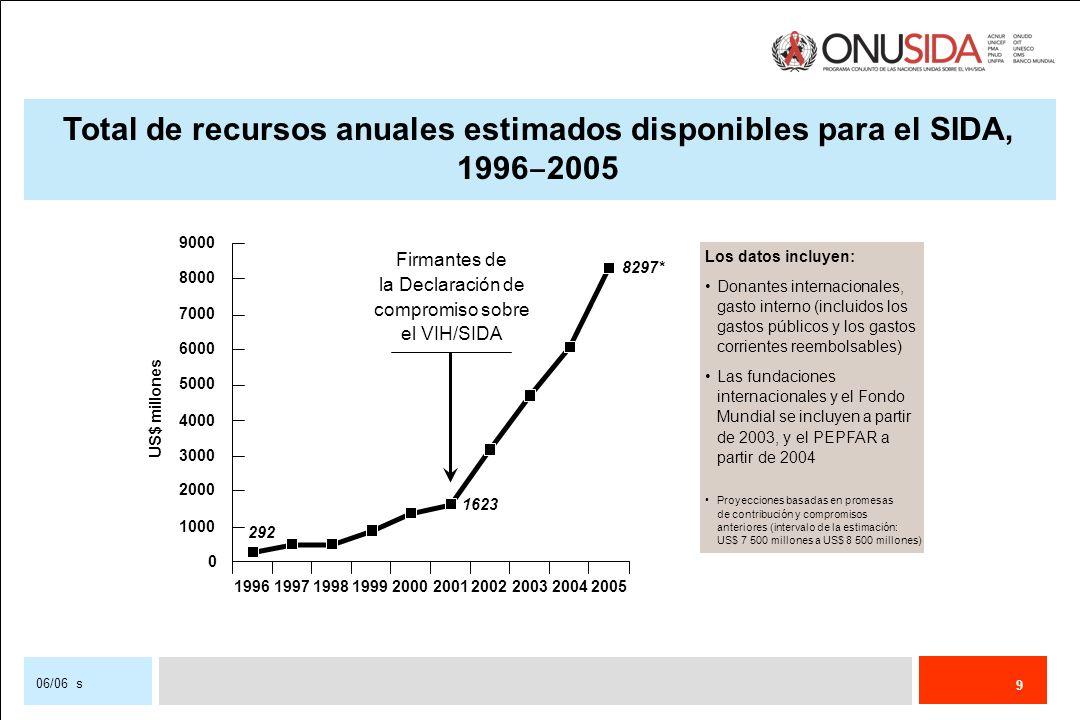 9 06/06 s Total de recursos anuales estimados disponibles para el SIDA, 1996 2005 292 1623 8297* 0 1000 2000 3000 4000 5000 6000 7000 8000 9000 199619