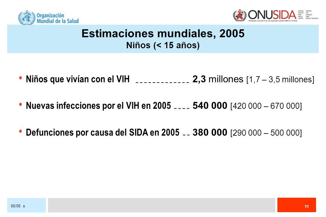 11 06/06 s Niños que vivían con el VIH 2,3 millones [1,7 – 3,5 millones] Nuevas infecciones por el VIH en 2005 540 000 [420 000 – 670 000] Defunciones por causa del SIDA en 2005 380 000 [290 000 – 500 000] Estimaciones mundiales, 2005 Niños (< 15 años)