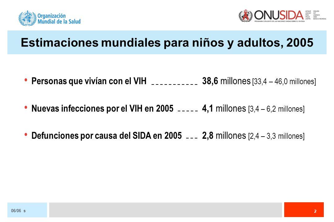 2 06/06 s Estimaciones mundiales para niños y adultos, 2005 Personas que vivían con el VIH 38,6 millones [33,4 – 46,0 millones] Nuevas infecciones por el VIH en 2005 4,1 millones [3,4 – 6,2 millones] Defunciones por causa del SIDA en 2005 2,8 millones [2,4 – 3,3 millones]