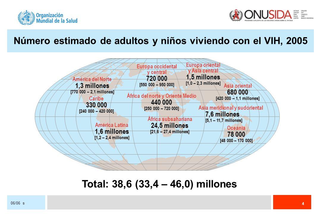 4 Número estimado de adultos y niños viviendo con el VIH, 2005 Total: 38,6 (33,4 – 46,0) millones Europa occidental y central 720 000 [550 000 – 950 000] África del norte y Oriente Medio 440 000 [250 000 – 720 000] África subsahariana 24,5 millones [21,6 – 27,4 millones] Europa oriental y Asia central 1,5 millones [1,0 – 2,3 millones] Asia meridional y sudoriental 7,6 millones [5,1 – 11,7 millones] Oceanía 78 000 [48 000 – 170 000] América del Norte 1,3 millones [770 000 – 2,1 millones] Caribe 330 000 [240 000 – 420 000] América Latina 1,6 millones [1,2 – 2,4 millones] Asia oriental 680 000 [420 000 – 1,1 millones]