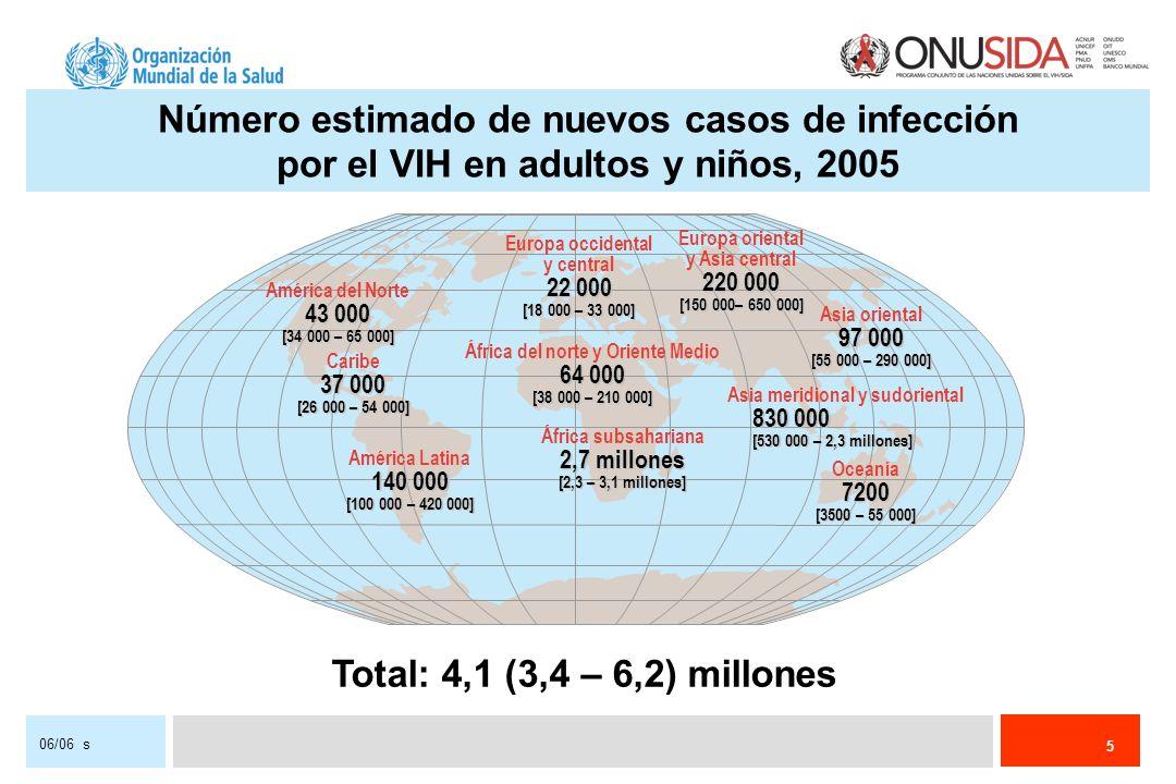 5 06/06 s Número estimado de nuevos casos de infección por el VIH en adultos y niños, 2005 Total: 4,1 (3,4 – 6,2) millones Europa occidental y central 22 000 [18 000 – 33 000] África del norte y Oriente Medio 64 000 [38 000 – 210 000] África subsahariana 2,7 millones [2,3 – 3,1 millones] Europa oriental y Asia central 220 000 [150 000– 650 000] Asia meridional y sudoriental 830 000 [530 000 – 2,3 millones] Oceanía7200 [3500 – 55 000] América del Norte 43 000 [34 000 – 65 000] Caribe 37 000 [26 000 – 54 000] América Latina 140 000 [100 000 – 420 000] Asia oriental 97 000 [55 000 – 290 000]