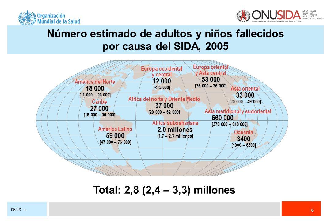 7 06/06 s Número estimado de niños (< 15 años) viviendo con el VIH, 2005 Total: 2,3 (1,7 – 3,5) millones Europa occidental y central4000[<8000] África del norte y Oriente Medio 31 000 [12 000 – 75 000] África subsahariana 2,0 millones [1,5 – 3,0 millones] Europa oriental y Asia central6900 [3400 – 14 000] Asia meridional y sudoriental 170 000 [70 000 – 380 000] Oceanía3000 [830 – 7900] América del Norte 11 000 [3500 – 27 000] Caribe 22 000 [9800 – 43 000] América Latina 32 000 [19 000 – 59 000] Asia oriental 6400 6400 [2000 – 16 000]