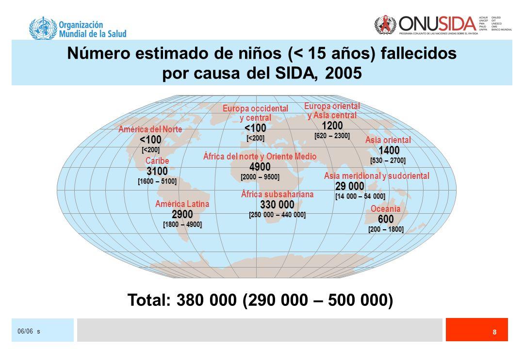 8 06/06 s Europa occidental y central<100[<200] África del norte y Oriente Medio4900 [2000 – 9500] África subsahariana 330 000 [250 000 – 440 000] Europa oriental y Asia central1200 [620 – 2300] Asia meridional y sudoriental 29 000 [14 000 – 54 000] Oceanía600 [200 – 1800] América del Norte<100[<200] Caribe3100 [1600 – 5100] América Latina2900 [1800 – 4900] Asia oriental 1400 1400 [530 – 2700] Total: 380 000 (290 000 – 500 000) Número estimado de niños (< 15 años) fallecidos por causa del SIDA, 2005
