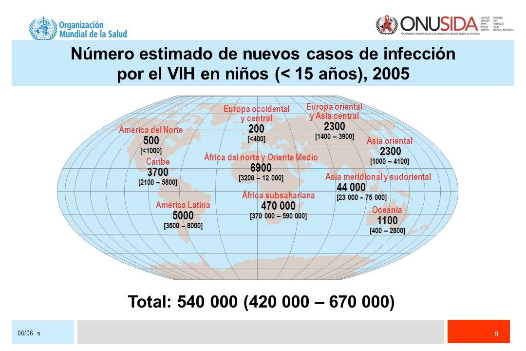 10 06/06 s Más de 11 000 nuevos casos diarios de infección por el VIH en 2005 Más del 95% en los países de ingresos bajos y medianos Cerca de 1500 menores de 15 años de edad Aproximadamente 10 000 adultos (de 15 a 49 años de edad), de los cuales: cerca del 50% son mujeres más de 40% tienen de 15 a 24 años de edad