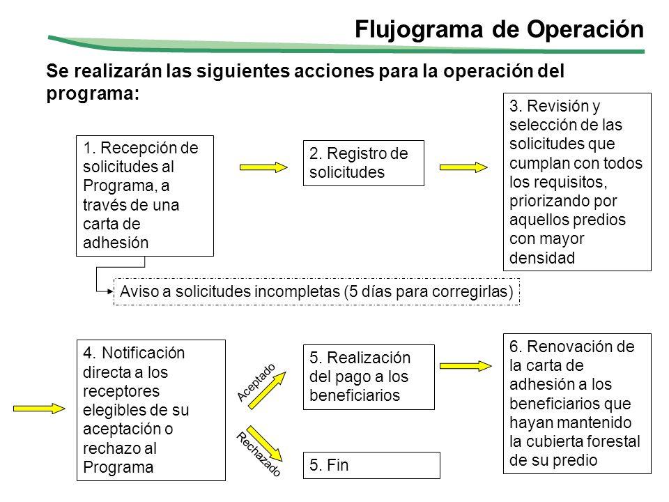 Se realizarán las siguientes acciones para la operación del programa: 1. Recepción de solicitudes al Programa, a través de una carta de adhesión 4. No