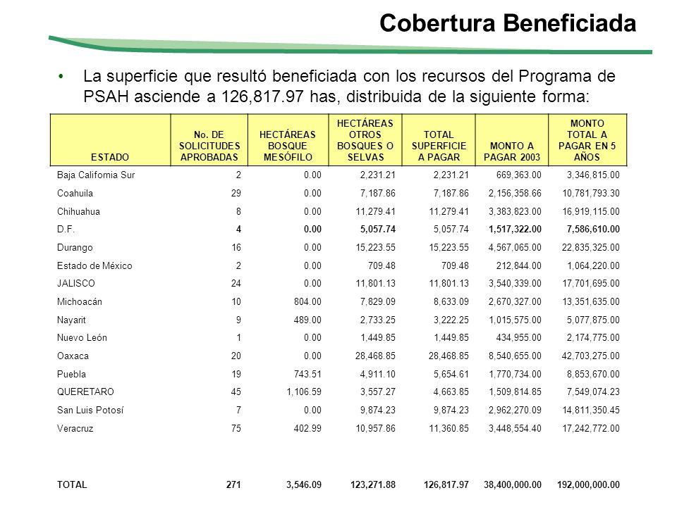 Cobertura Beneficiada La superficie que resultó beneficiada con los recursos del Programa de PSAH asciende a 126,817.97 has, distribuida de la siguien