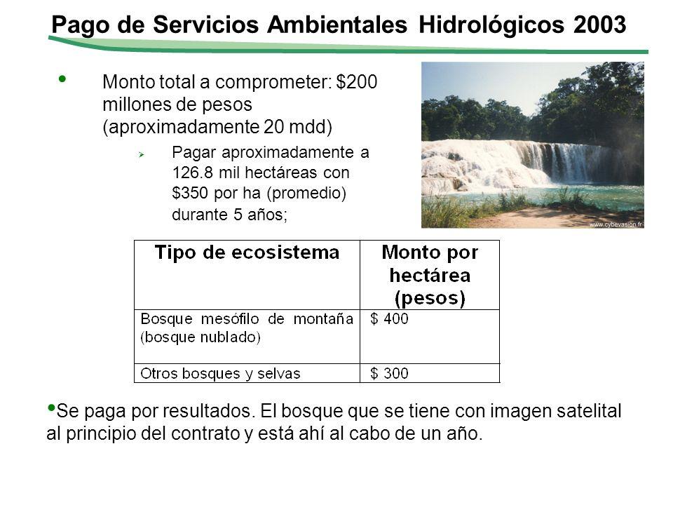 Monto total a comprometer: $200 millones de pesos (aproximadamente 20 mdd) Pagar aproximadamente a 126.8 mil hectáreas con $350 por ha (promedio) dura
