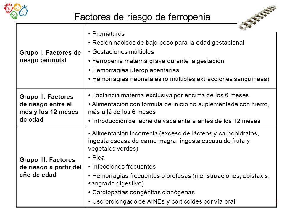 Factores de riesgo de ferropenia Grupo I. Factores de riesgo perinatal Prematuros Recién nacidos de bajo peso para la edad gestacional Gestaciones múl