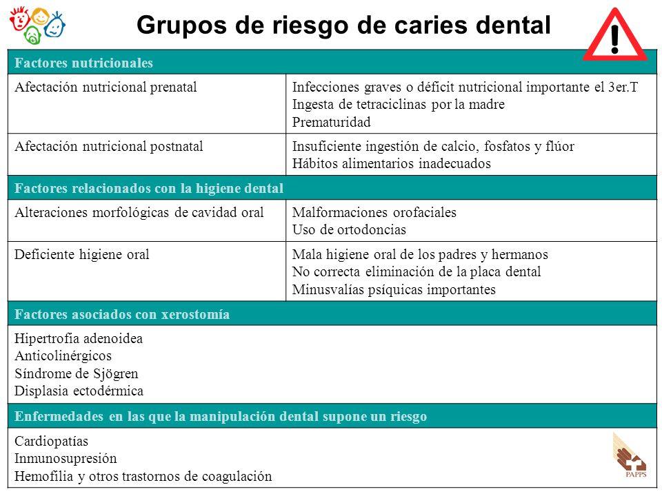 Grupos de riesgo de caries dental Factores nutricionales Afectación nutricional prenatalInfecciones graves o déficit nutricional importante el 3er.T I