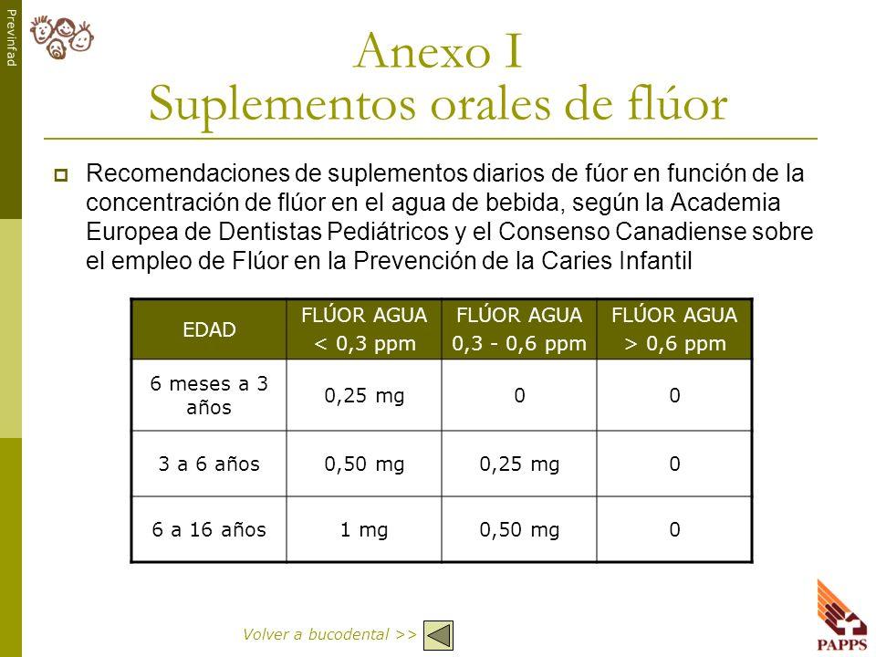 Previnfad EDAD FLÚOR AGUA < 0,3 ppm FLÚOR AGUA 0,3 - 0,6 ppm FLÚOR AGUA > 0,6 ppm 6 meses a 3 años 0,25 mg00 3 a 6 años0,50 mg0,25 mg0 6 a 16 años1 mg