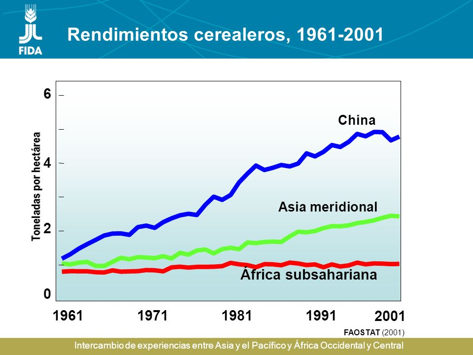 Intercambio de experiencias entre Asia y el Pacífico y África Occidental y Central Rendimientos cerealeros, 1961-2001 1961197119811991 FAOSTAT (2001)