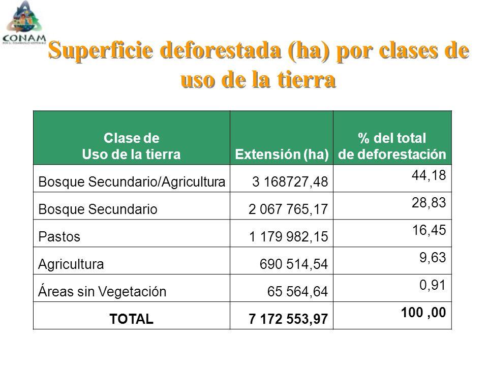 Superficie deforestada (ha) por clases de uso de la tierra Clase de Uso de la tierraExtensión (ha) % del total de deforestación Bosque Secundario/Agricultura3 168727,48 44,18 Bosque Secundario2 067 765,17 28,83 Pastos1 179 982,15 16,45 Agricultura690 514,54 9,63 Áreas sin Vegetación65 564,64 0,91 TOTAL7 172 553,97 100,00