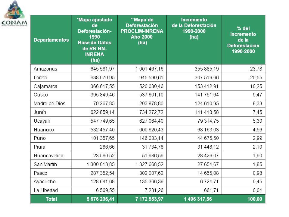 Departamentos *Mapa ajustado de Deforestación- 1990 Base de Datos de RR.NN- INRENA (ha) **Mapa de Deforestación PROCLIM-INRENA Año 2000 (ha) Incremento de la Deforestación 1990-2000 (ha) % del incremento de la Deforestación 1990-2000 Amazonas645 581,97 1 001 467,16355 885,19 23,78 Loreto638 070,95 945 590,61307 519,66 20,55 Cajamarca366 617,55 520 030,46153 412,91 10,25 Cusco395 849,46 537 601,10141 751,64 9,47 Madre de Dios79 267,85 203 878,80124 610,95 8,33 Junín622 859,14 734 272,72111 413,58 7,45 Ucayali547 749,65 627 064,4079 314,75 5,30 Huanuco532 457,40 600 620,4368 163,03 4,56 Puno101 357,65 146 033,1444 675,50 2,99 Piura286,66 31 734,7831 448,12 2,10 Huancavelica23 560,52 51 986,5928 426,07 1,90 San Martín1 300 013,85 1 327 668,5227 654,67 1,85 Pasco287 352,54 302 007,6214 655,08 0,98 Ayacucho128 641,68 135 366,396 724,71 0,45 La Libertad6 569,55 7 231,26661,71 0,04 Total5 676 236,41 7 172 553,971 496 317,56 100,00