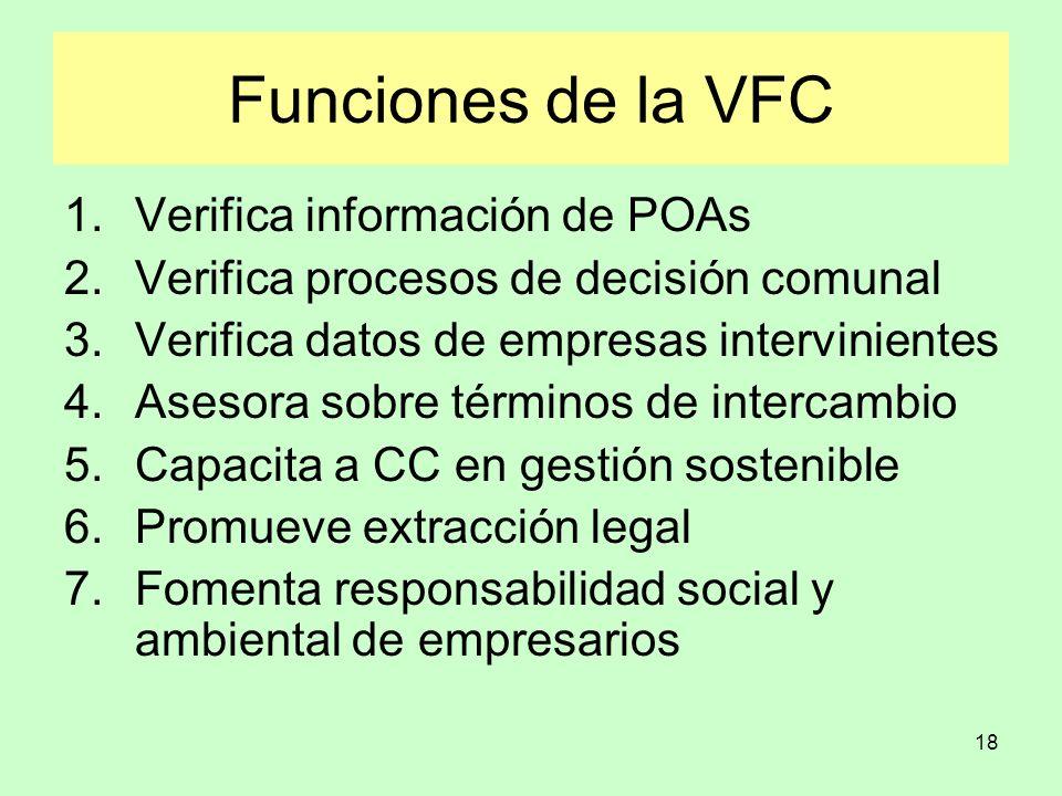 18 Funciones de la VFC 1.Verifica información de POAs 2.Verifica procesos de decisión comunal 3.Verifica datos de empresas intervinientes 4.Asesora so