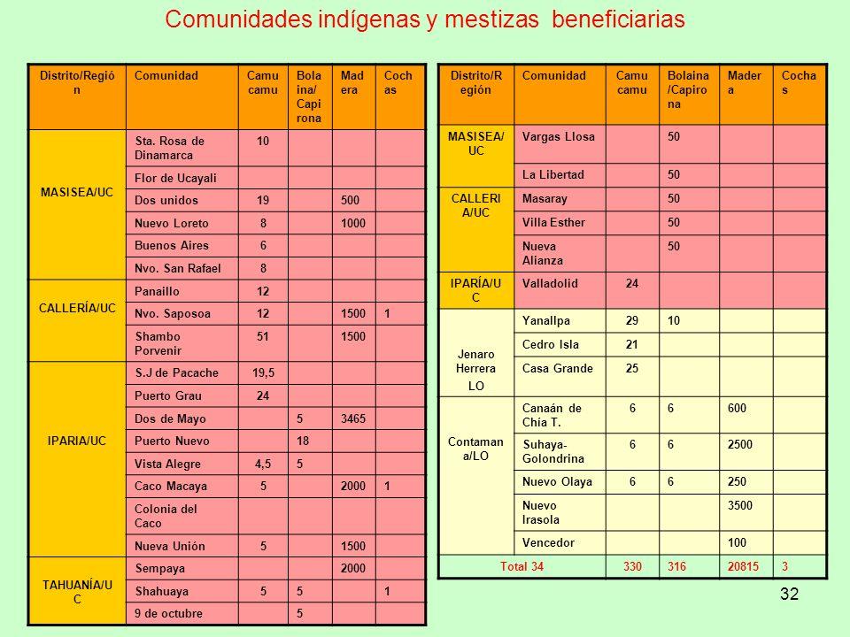 32 Comunidades indígenas y mestizas beneficiarias Distrito/Regió n ComunidadCamu camu Bola ina/ Capi rona Mad era Coch as MASISEA/UC Sta. Rosa de Dina