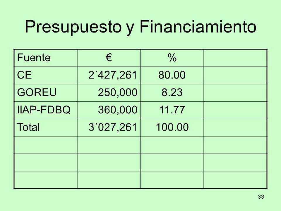 33 Presupuesto y Financiamiento Fuente% CE2´427,26180.00 GOREU250,0008.23 IIAP-FDBQ360,00011.77 Total3´027,261100.00