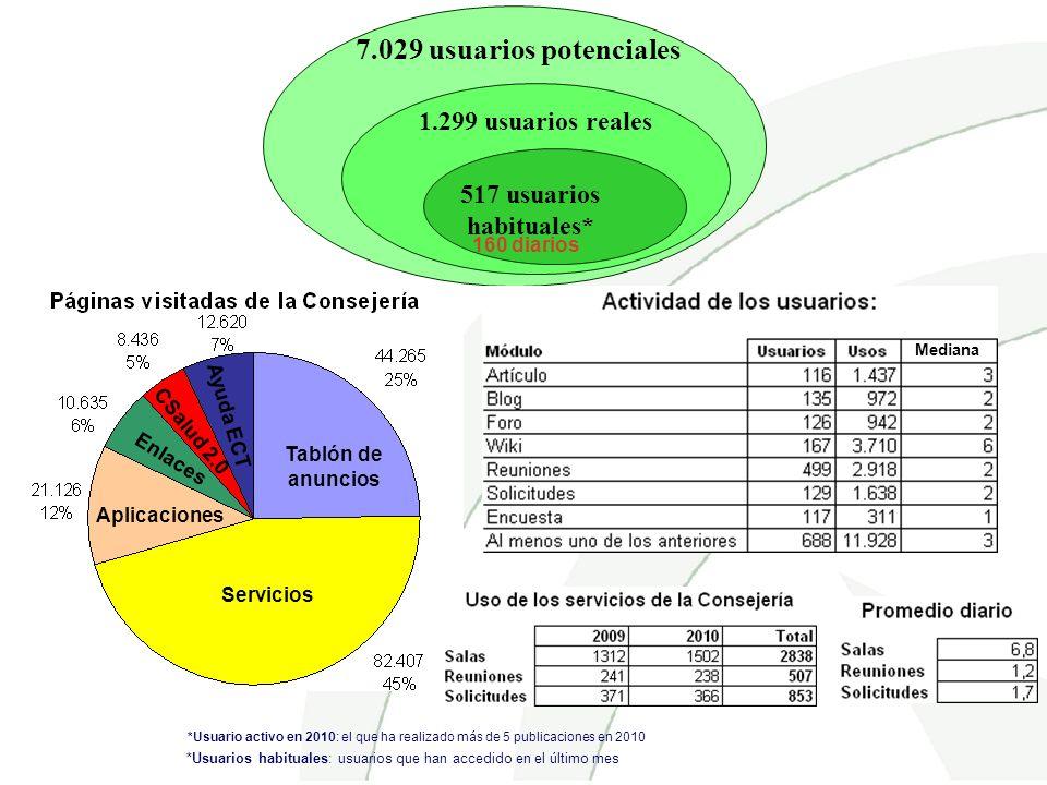 Servicios Tablón de anuncios Ayuda ECT CSalud 2.0 Enlaces Aplicaciones *Usuario activo en 2010: el que ha realizado más de 5 publicaciones en 2010 7.0