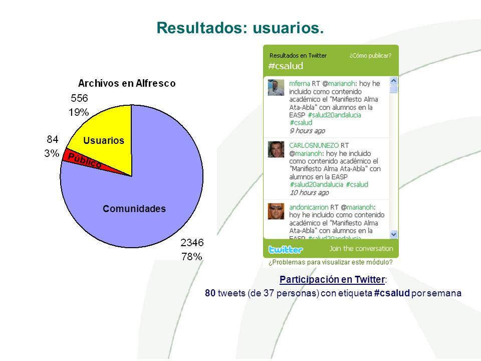 Comunidades Usuarios Público Participación en Twitter: 80 tweets (de 37 personas) con etiqueta #csalud por semana Resultados: usuarios.