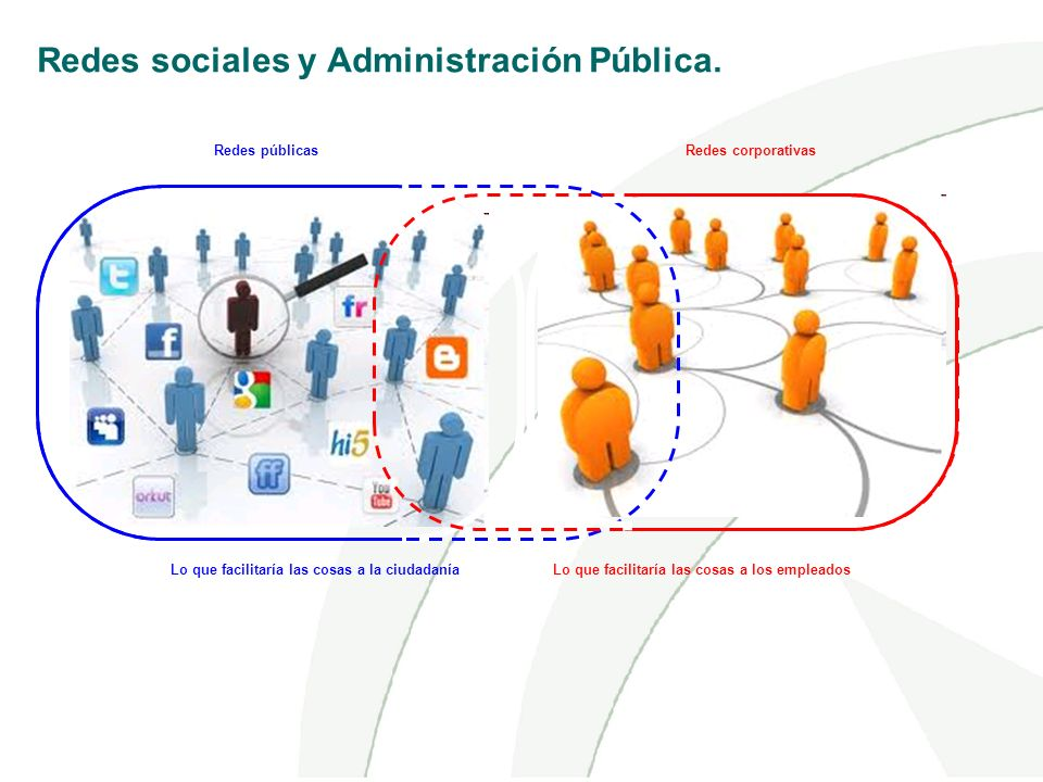 Redes corporativasRedes públicas Redes sociales y Administración Pública. Lo que facilitaría las cosas a la ciudadanía Lo que facilitaría las cosas a