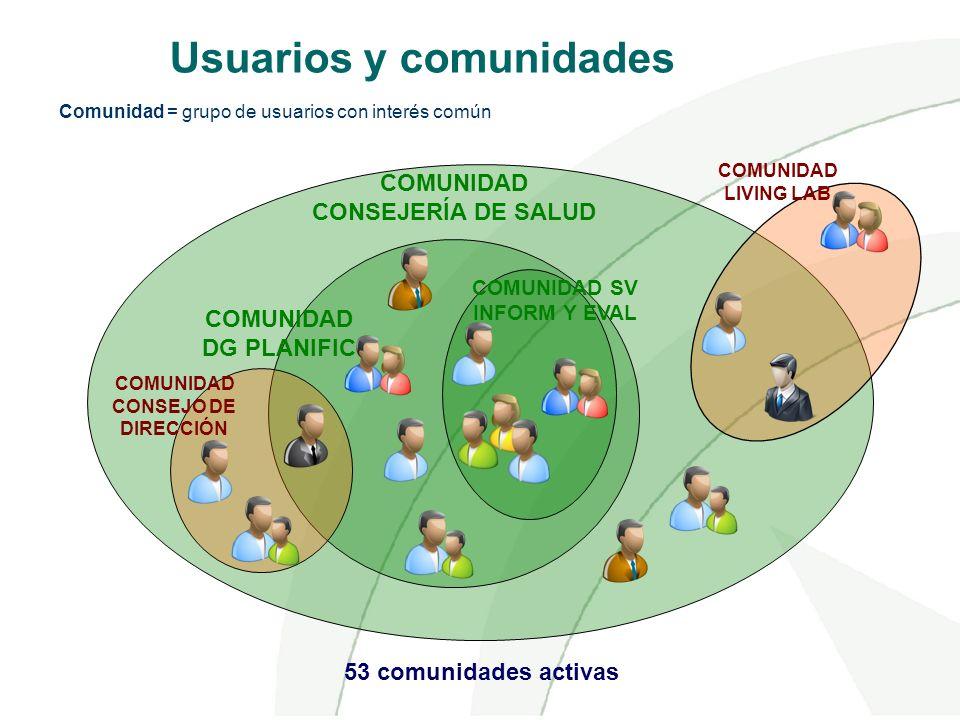 COMUNIDAD CONSEJERÍA DE SALUD COMUNIDAD LIVING LAB COMUNIDAD DG PLANIFIC COMUNIDAD SV INFORM Y EVAL COMUNIDAD CONSEJO DE DIRECCIÓN Comunidad = grupo d