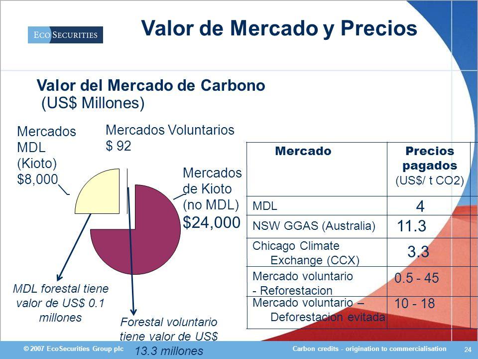 Carbon credits - origination to commercialisation© 2007 EcoSecurities Group plc 24 Valor de Mercado y Precios 10 - 18 Mercado voluntario – Deforestaci