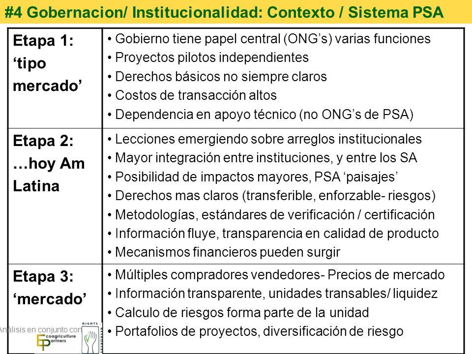 #4 Gobernacion/ Institucionalidad: Contexto / Sistema PSA Etapa 1: tipo mercado Gobierno tiene papel central (ONGs) varias funciones Proyectos pilotos
