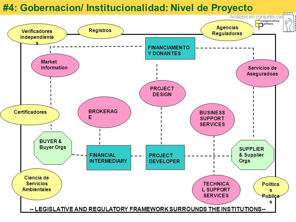 #4: Gobernacion/ Institucionalidad: Nivel de Proyecto SUPPLIER & Supplier Orgs BROKERAG E PROJECT DESIGN BUSINESS SUPPORT SERVICES TECHNICA L SUPPORT