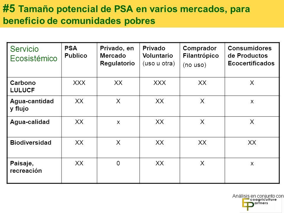 Servicio Ecosistémico PSA Publico Privado, en Mercado Regulatorio Privado Voluntario (uso u otra) Comprador Filantrópico (no uso) Consumidores de Prod