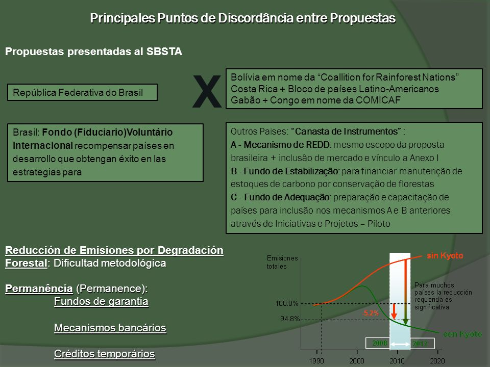 Principales Puntos de Discordância entre Propuestas República Federativa do Brasil Propuestas presentadas al SBSTA Reducción de Emisiones por Degradac