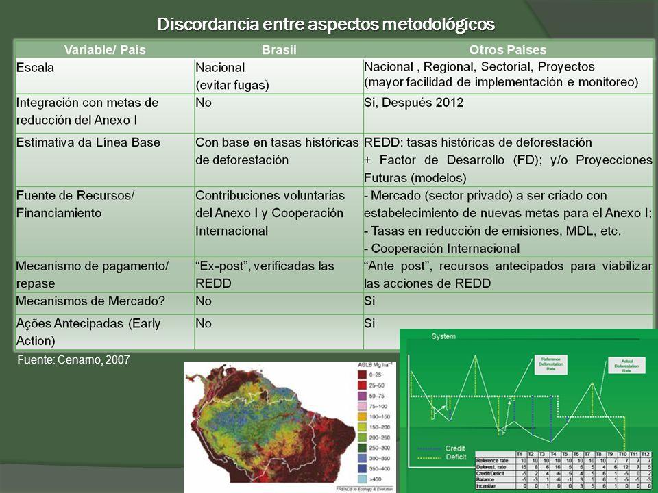 Fuente: Cenamo, 2007 Discordancia entre aspectos metodológicos