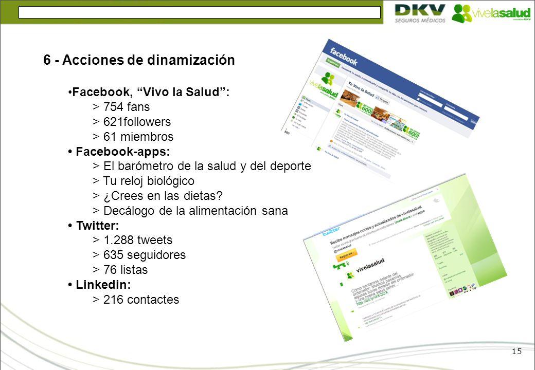 15 6 - Acciones de dinamización Facebook, Vivo la Salud: > 754 fans > 621followers > 61 miembros Facebook-apps: > El barómetro de la salud y del depor