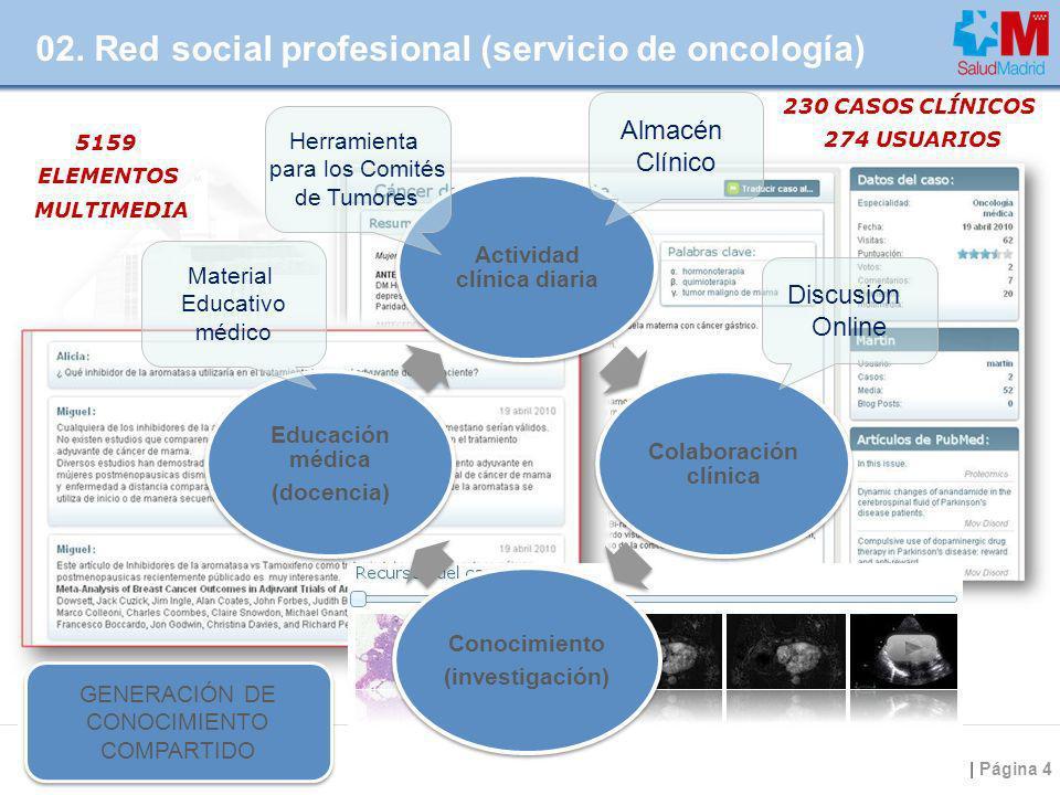 | Página 4 02. Red social profesional (servicio de oncología) Actividad clínica diaria Colaboración clínica Conocimiento (investigación) Educación méd