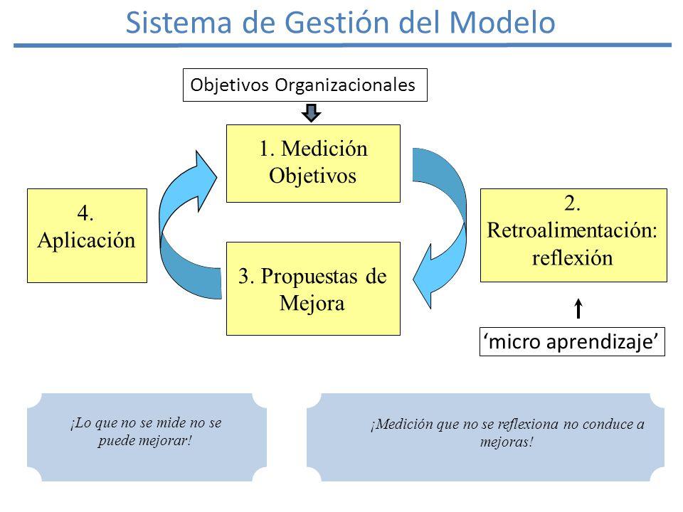 3. Propuestas de Mejora 1. Medición Objetivos 2.