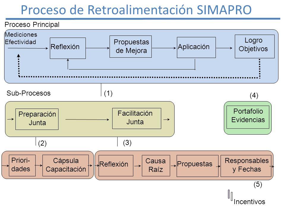 Mediciones Efectividad Bitácora Diaria Observaciones Precisas en el Período Análisis Prioridades Elaboración Cápsula Capacitación Contenido para la Reflexión en Junta Retroalimentación Preparación Junta Retroalimentación